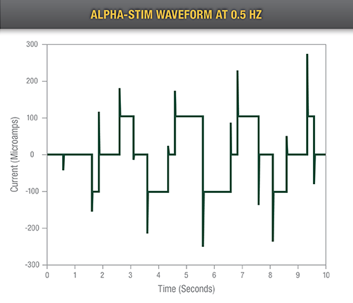 Alpha-Stim Waveform