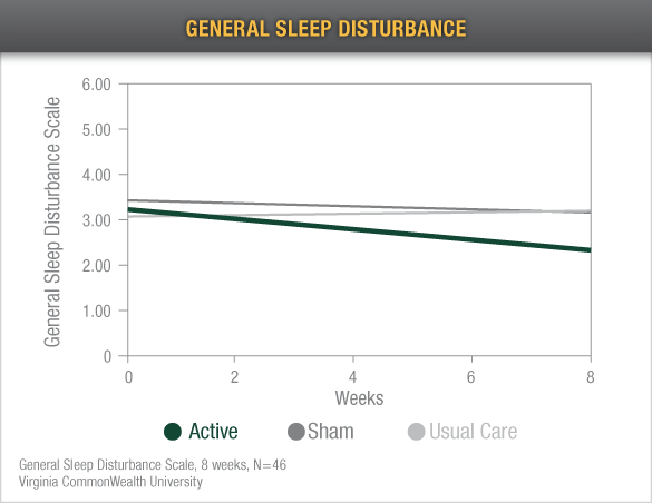 general sleep disturbance