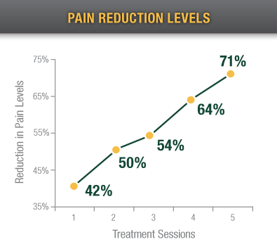 Pain Reduction Levels