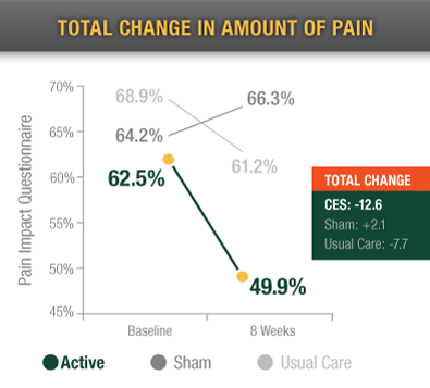 Total Change in Amount of Pain