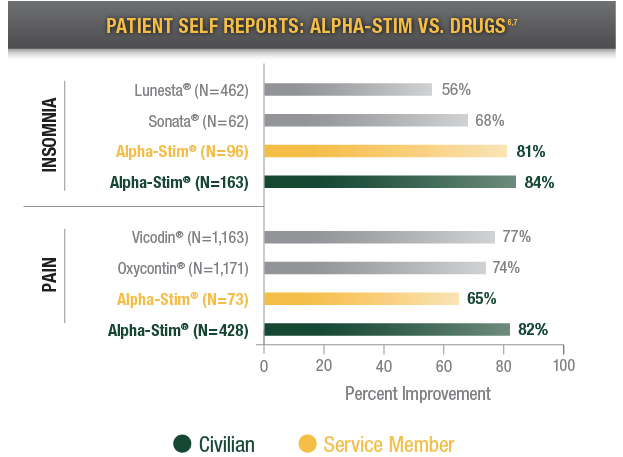 patient self reports